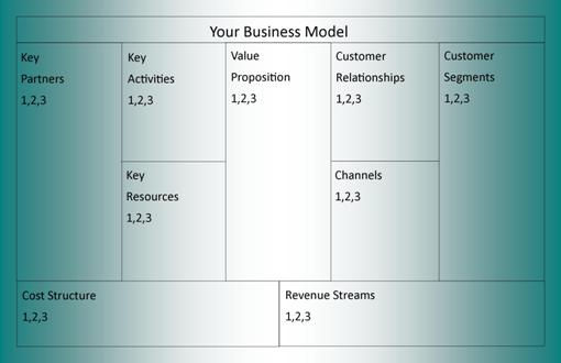Business Model Canvas sample?